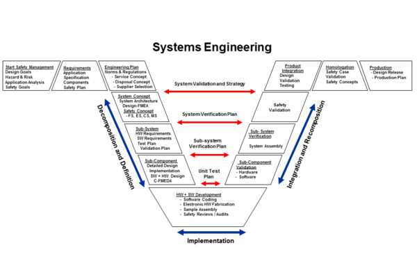 systems engineering v diagram development design